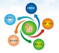 生物质颗粒燃料环保、可持续性优势明显