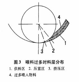 木屑颗粒机压制室料层分布技术解析