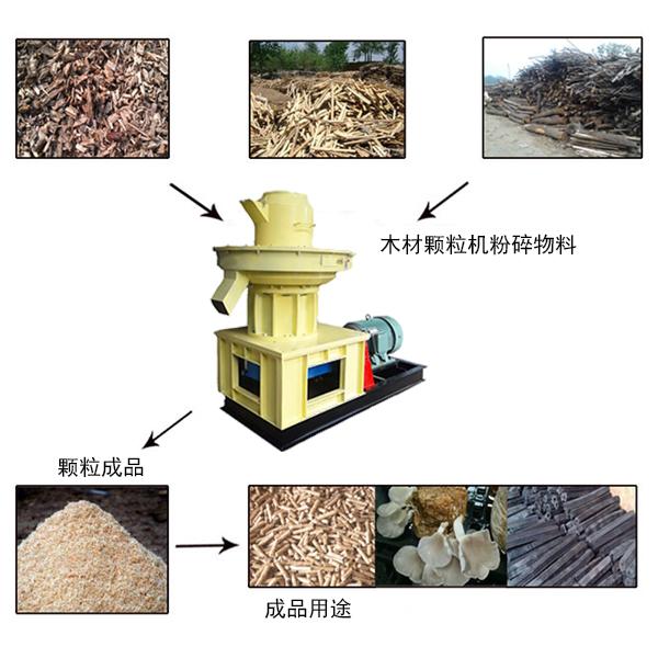 厂家直销低碳环保木材颗粒机