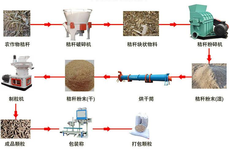 环保秸秆颗粒机生产厂家